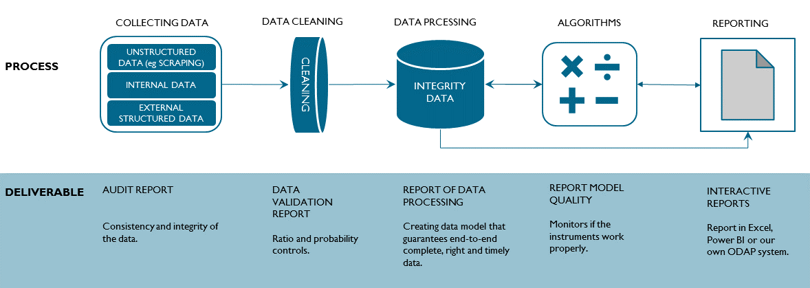 Data & Analytics process